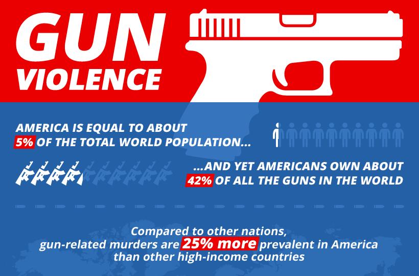 Gun Violence Statistics in America
