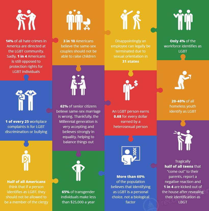 LGBT Statistics