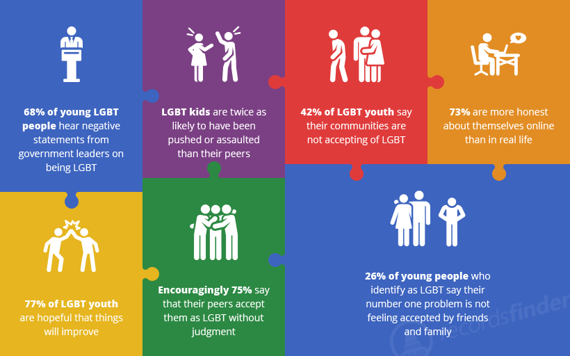 Some LGBT Facts