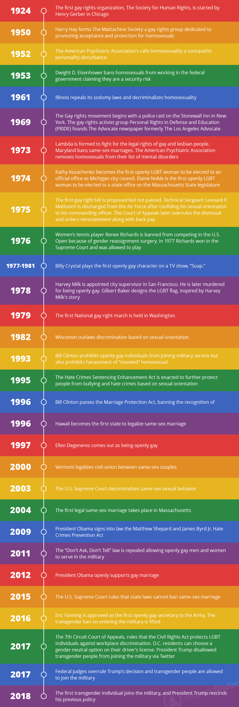 Timeline of LGBT Rights