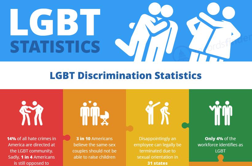 LGBT Statistics  Infographic
